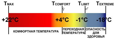 Spalnik temperaturnuj rejum